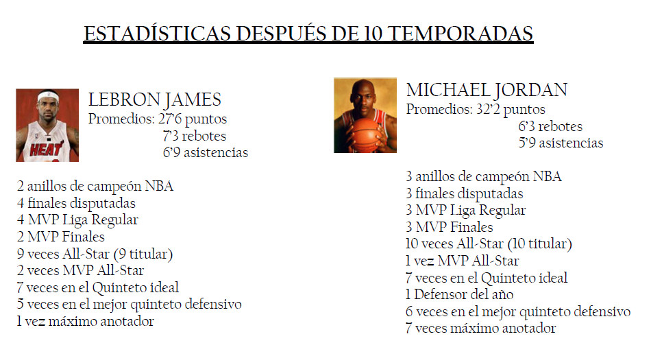 Comparativa estadística entre LeBron James y Michael Jordan.