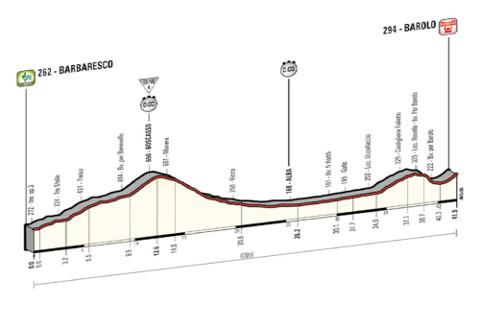 Perfil de la etapa 12 del Giro de Italia 2014