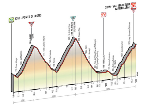 Perfil de la etapa 16 del Giro de Italia 2014