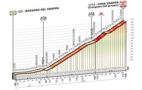 Perfil de la etapa 19 del Giro de Italia 2014