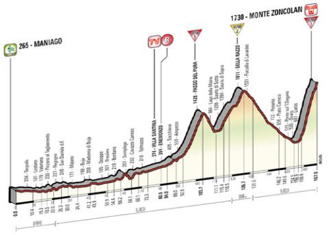 Etapa 20 del Giro de Italia 2014